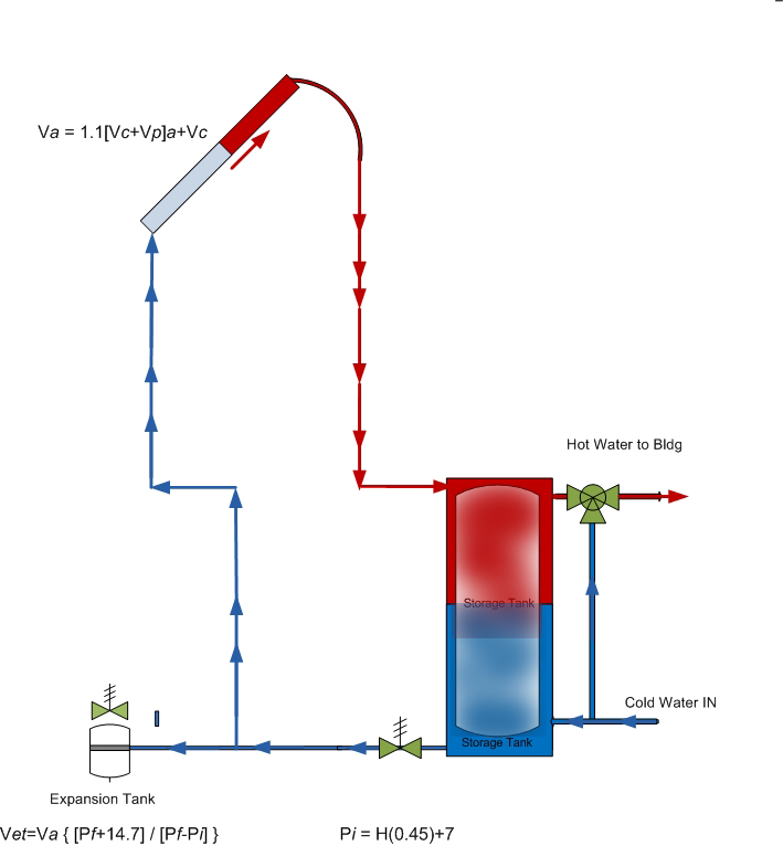 Solar Thermal 101 Calculating The Expansion Tank Size