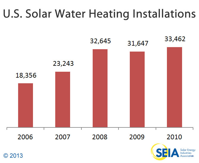 Solar-water-heating-installations-in-the-US