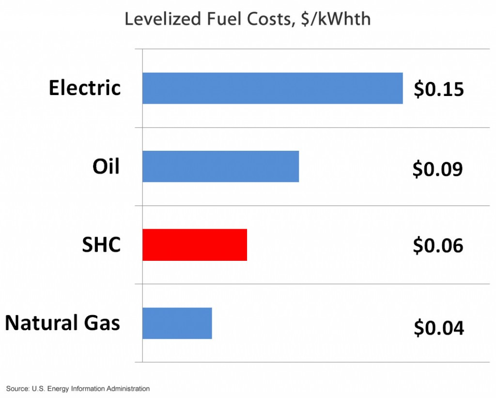 levelized-fuel-costs